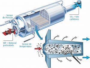 Filtro de partículas